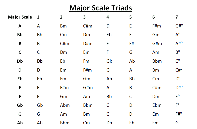 Major Scale Chords - Music Theory Made Easy