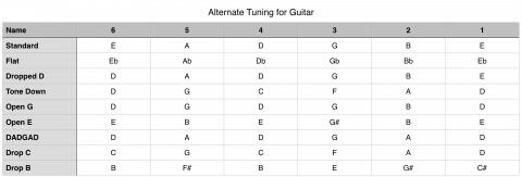alternate tuning